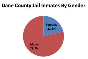 Men jail
