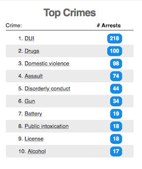 Top Crimes