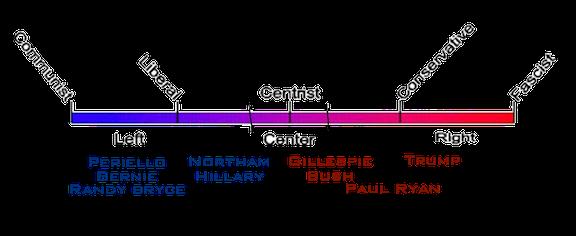 pol spectrum