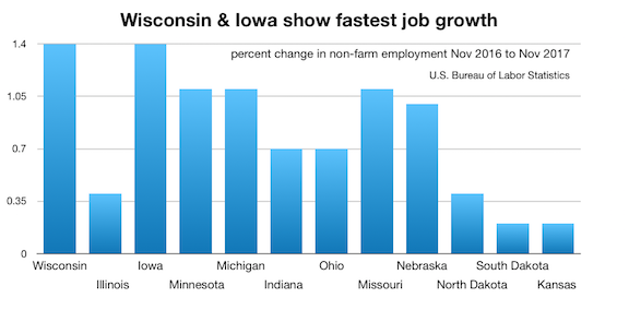 WI job growth nov-to-nov