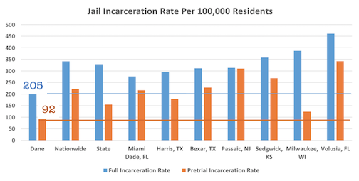 Dane Co Jail inmate rate