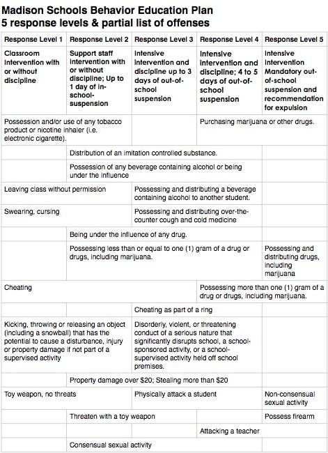 Behavior Education Plan