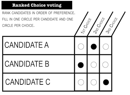 Ranked choice