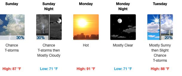 Heat units