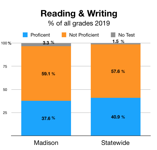 Read & Write all grades 2019