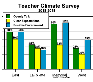 Teacher Climate Survey