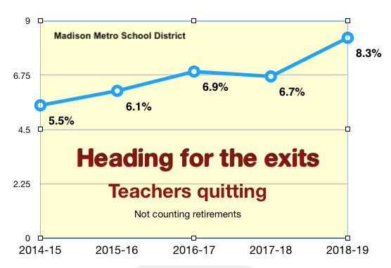 Teachers quitting