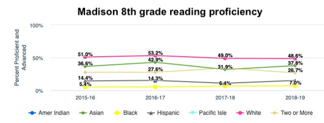 Madison reading proficiency