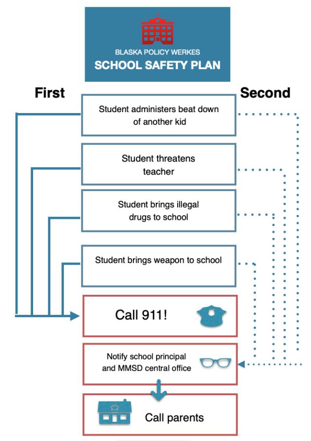 Blaska's School Safety Plan